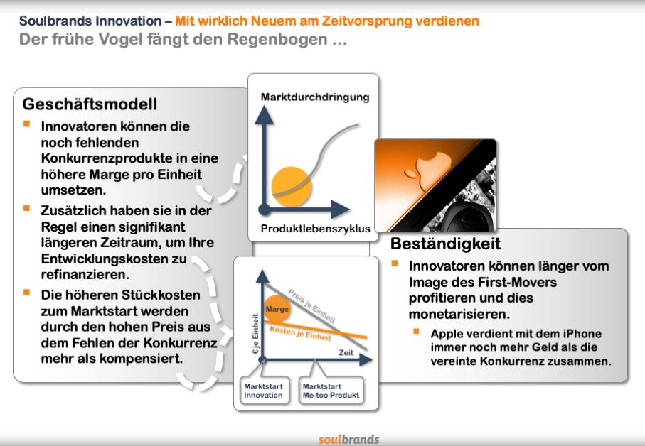 Innovation und die Bedeutung des Markt illustriert.