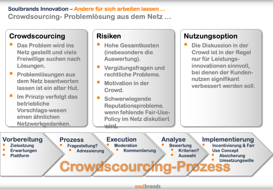 Alles zum Crowdsourcing